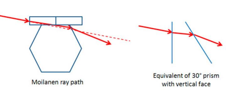 Possible explanation of Moilanen Arc