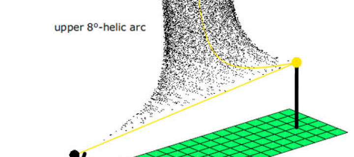 Forked Pillars and Helic Arcs