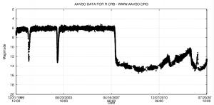 R Corona Borealiksen visuaalinen valokäyrä vuoden 2000 alusta heinäkuun viimeiseen päivään 2014. Kuva: AAVSO.