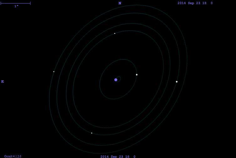 Kuva 3. Pluton satelliittien radat ja sijainnit 23.9.2014 kello 18 UT ilman kuiden tunnistetietoja.