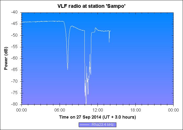 Kuva2.  Intrnetistä löytävä Sampo- radioteleskoopin data päivittyy tunnin välein. Kuvassa purkaus kello 12.00 kohdalla.