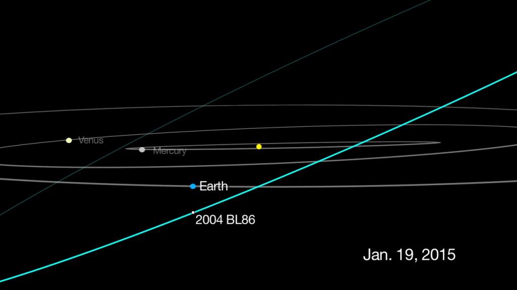 Asteroidi 2004 BL86:n reitti Aurinkokunnan sisäosissa Maan lähiohituksen aikana. Kuva: JPL/Nasa.