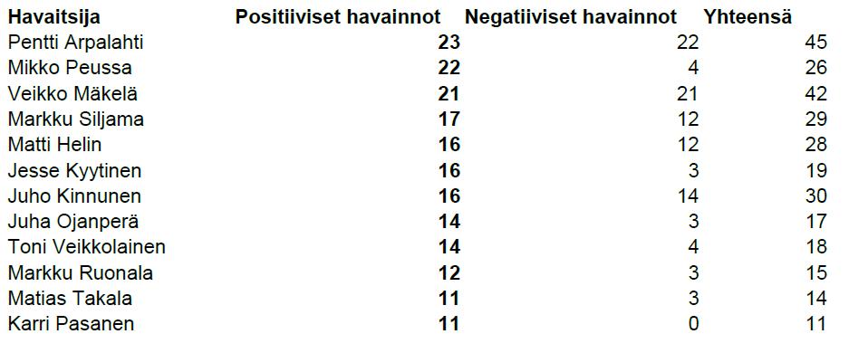 Taulukko 1. Taivaanvahdin aktiivisimmat yöpilvihavaitsijat positiivisten havaintojen määrän mukaan lueteltuina.