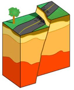 Kuva 5. Normaalisiirros. Siirrokset ulottuvat aina huomattavasti syvemmälle kuin pelkän pinnalla näkyvän rakenteen perusteella voisi helposti kuvitella. Sama pätee myös Rupes Rectaan. Kuva: USGS.