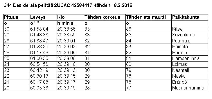 Taulukko 4. 344 Desideratan peittymistä koskevia tietoja. Atsimuutit on laskettu pohjoisesta myötäpäivään. Itä = 90 astetta, etelä = 180 astetta, länsi = 270 astetta. Paikkakunnat on ilmoitettu kunnan tarkkuudella.