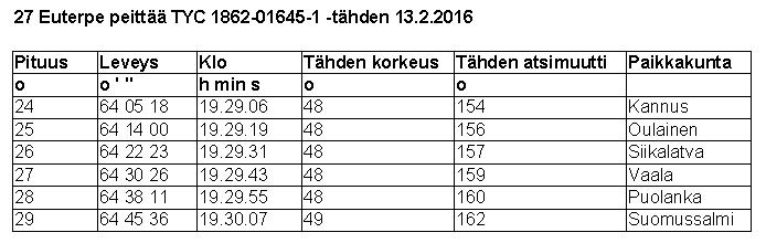 Taulukko 3. 27 Euterpen peittymistä koskevia tietoja. Atsimuutit on laskettu pohjoisesta myötäpäivään. Itä = 90 astetta, etelä = 180 astetta, länsi = 270 astetta. Paikkakunnat on ilmoitettu kunnan tarkkuudella.