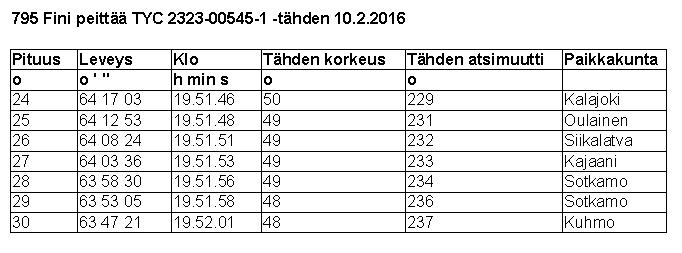 Taulukko 2. 795 Finin peittymistä koskevia tietoja. Atsimuutit on laskettu pohjoisesta myötäpäivään. Itä = 90 astetta, etelä = 180 astetta, länsi = 270 astetta. Paikkakunnat on ilmoitettu kunnan tarkkuudella.
