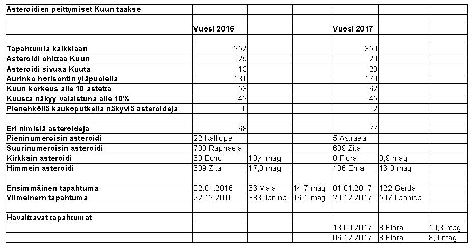 Taulukko 1. Tilastotietoa vuosina 2016 ja 2017 Helsingissä ja Oulussa tapahtuvista asteroidien peittymisistä Kuun taakse.