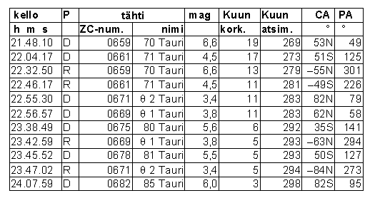 Hyadien tähtien peittymiset Helsingissä 10.4.2016. Taulukon sarakkeet ovat kellonaika, tapahtuman tyyppi (D = katoaminen, R = esiintulo), tähden numero Zodiacal Catalogue -luettelossa sekä tähden nimi, kirkkaus, Kuun korkeus ja atsimuutti (270° = länsi) sekä tapahtumakohdan suuntakulma Kuun lähimmän sirpin suunnan ja taivaan navan suunnan suhteen. CA-kulma on negatiivinen, jos tapahtuma sattuu kirkkaan freunan puolella.