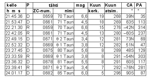 Hyadien tähtien peittymiset Oulussa 10.4.2016. Taulukon sarakkeet ovat kellonaika, tapahtuman tyyppi (D = katoaminen, R = esiintulo), tähden numero Zodiacal Catalogue -luettelossa sekä tähden nimi, kirkkaus, Kuun korkeus ja atsimuutti (270° = länsi) sekä tapahtumakohdan suuntakulma Kuun lähimmän sirpin suunnan ja taivaan navan suunnan suhteen. CA-kulma on negatiivinen, jos tapahtuma sattuu kirkkaan freunan puolella.