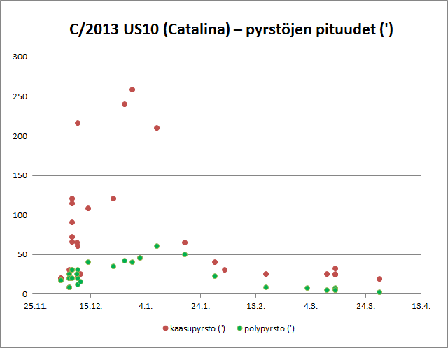 C/2013 US10 (Catalina) - Pyrstöjen pituudet