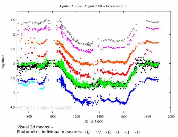 Epsilon Aurigae -valokäyrä