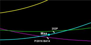 Maa, 252P ja P/2016 BA14