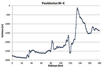[Posidonius W-E-topografia]