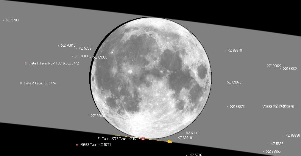 Kuva 1: 71 Tauri sivuaa Kuun eteläreunaa 12./13.12.2016 klo 3.35 Hyadien tähti 71 Tauri sivuaa Kuun pohjoista reunaa Turun ja Siuntion välisellä linjalla. Kuvan harmaa alue kuvaa Kuun reittiä taivaalla. Kuvassa ovat myös theta 1 ja theta 2 -tähdet. Musta alue Kuun vasemmassa reunassa kertoo, että Kuun pimeä reuna on hyvin kapea.
