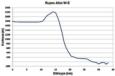 Kuva 7: Rupes Altai, W-E