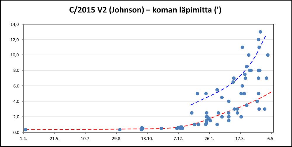 C/2015 V2 koma
