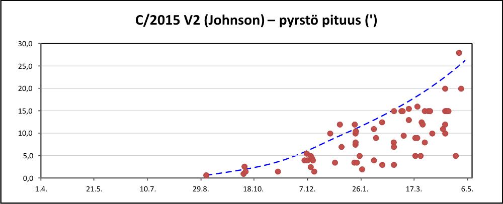 C/2015 V2 pyrstö