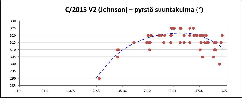 C/2015 V2 pyrstön suuntakulma