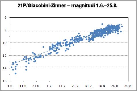 21P/G-Z magnitudi