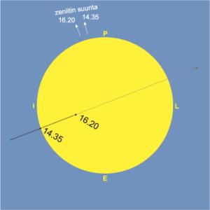 Merkurius kulkee Auringon keskiosan yli