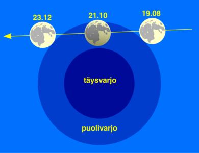 Kuu puolivarjossa