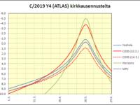 C/2019 Y4 (ATLAS) ja muita komeettoja