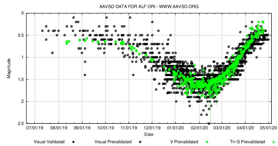 Betelgeuse, vis+V mag, AAVSO