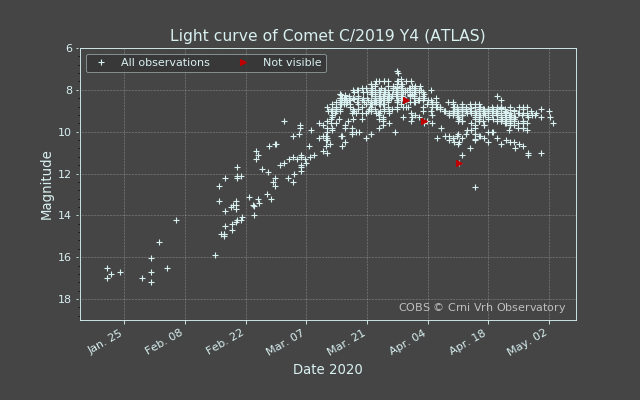 C/2019 Y4 (ATLAS) havainnot COBS
