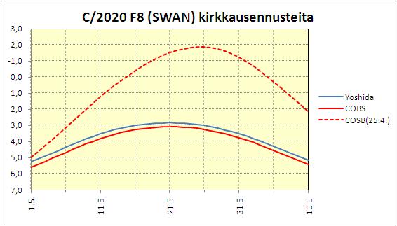 C/2020 F8 (SWAN) kirkkausennusteet