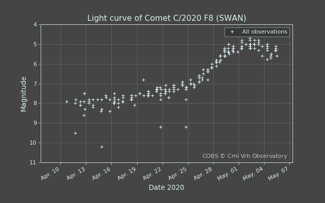 C/2020 F8 (SWAN) havainnot COBS
