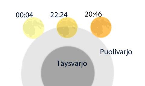 Kuun puolivarjopimennys 5.-6.6.2020