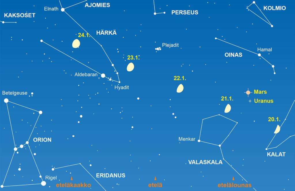 Kasvava Kuu kohtaa 21./22.1.2021 Marsin ja Uranuksen sekä 23./24.1. Plejadien ja Hyadien tähtijoukot. Kuva kertoo tilanteen klo 20. Kuva: Tähdet 2021 / Veikko Mäkelä.