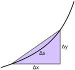 col_Arc_length_approximation pub dom